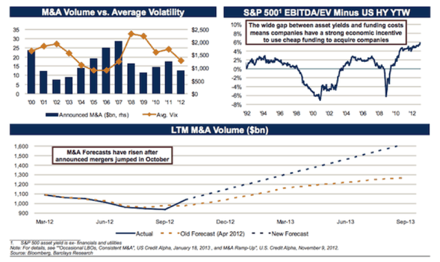 M&A Average Volume