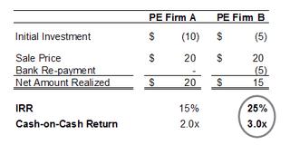 Leveraged Return Calculation Table