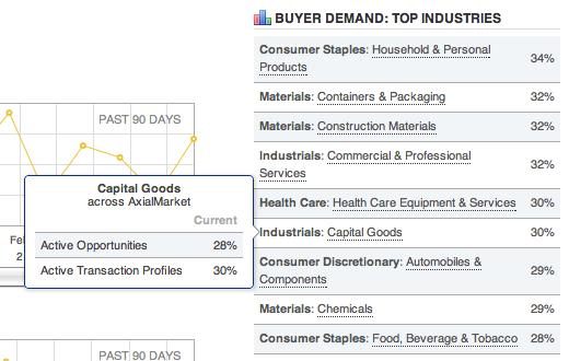 Buyer Demand Top Industries