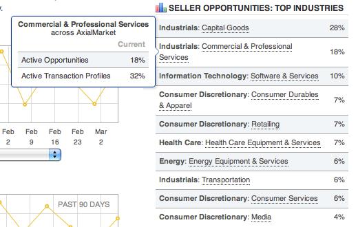 Seller Opportunities Top Industries
