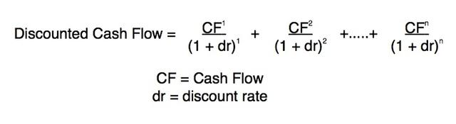 Discounted Cash Flow Equation